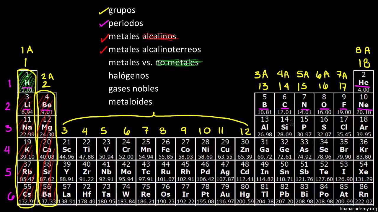 La tabla peridica clasificacin de elementos youtube urtaz Choice Image