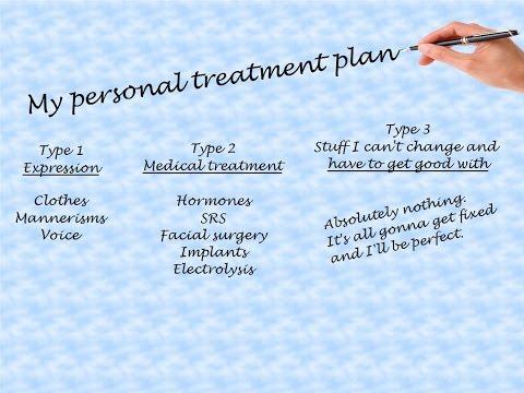 Gender Dysphoria - Creating Your Treatment Plan