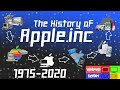 HISTORY OF APPLE [1975-2020]