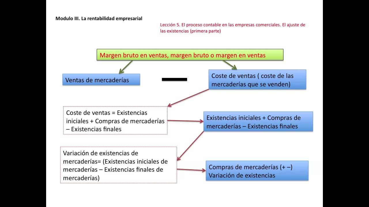 El Proceso Contable En Empresas Comerciales El Ajuste De Las Existencias