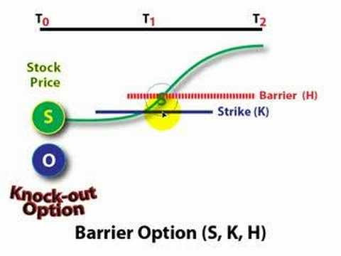knock in option payoff diagram 2000 nissan maxima wiring barrier stock youtube