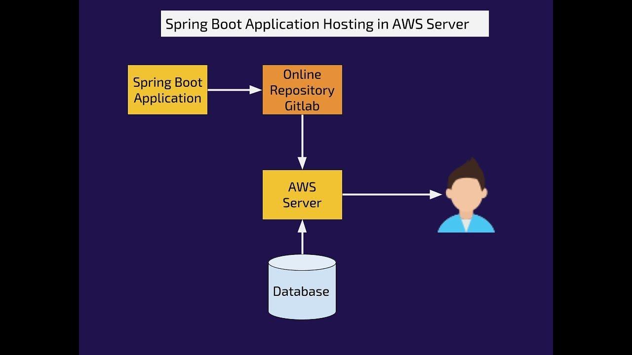 Deploying Spring Boot to Amazon Web Service | kaptea