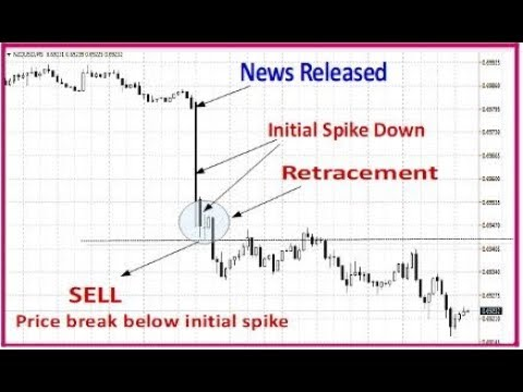 How to trade the news - 3 powerful strategies