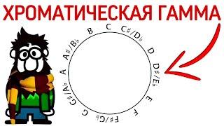 """13 урок: «ХРОМАТИЧЕСКАЯ ГАММА». (""""Сольфеджио самостоятельно"""")"""