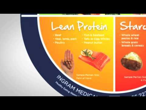 Diabetes Diet: The Plate Method of Eating  - Ingram Medical