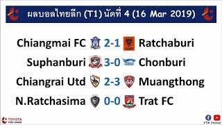 ผลบอลไทยลีก-t1-ล่าสุด-นัดที่4-เมืองทองบุกอัดเชียงราย-สุพรรณขยี้ชลบุรี-เชียงใหม่แจ่ม-16-mar-2019
