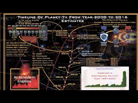 PLANET X 's Projected Path and approximate dates