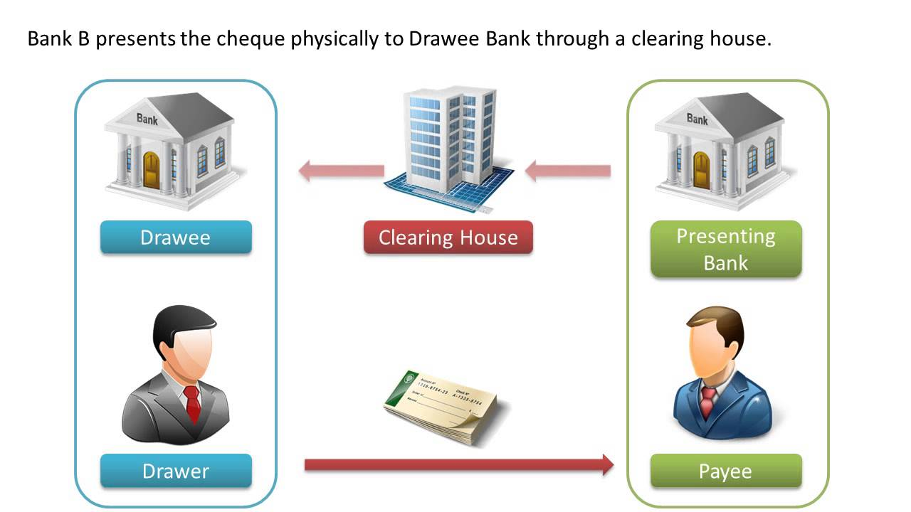 Cheque truncation system
