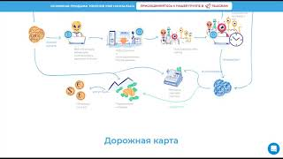 Обзор экосистемы и команды проекта Online