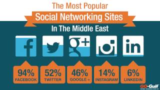 Social Media Usage in Middle East - Statistics and Trends