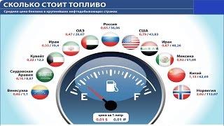 порівняння цін на бензин