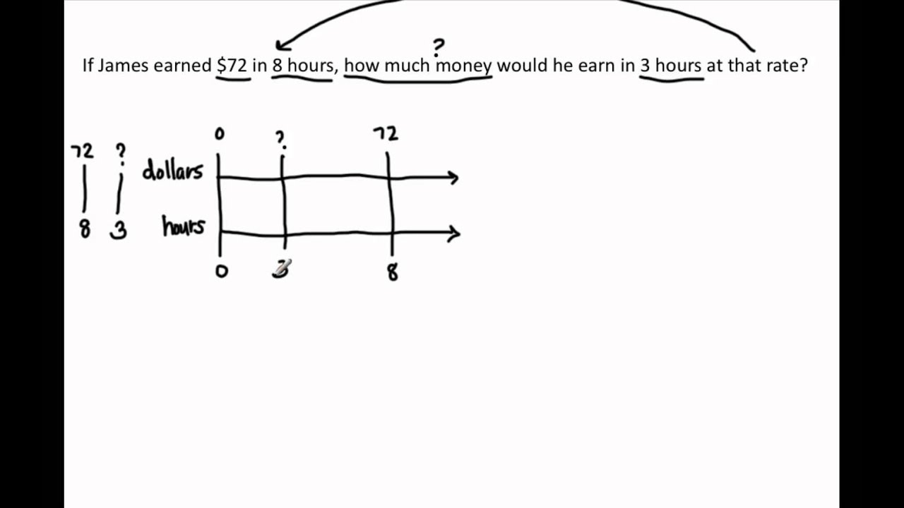 worksheet Unit Rate Worksheets 6th Grade 6 rp 3 b solve unit rate problems with a double number line diagram singapore math youtube