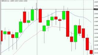 Форекс видео уроки Стратегия «ТРОФЕЙ» учимся прибыльно торговать