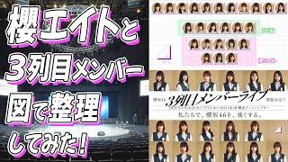 櫻坂46の「BACKSLIVE(3列目メンバーライブ)」が行われるということで、「櫻エイト」と「3列目」について図で整理して、まとめてみました! 1作目と2作目で「櫻エイト」の ...