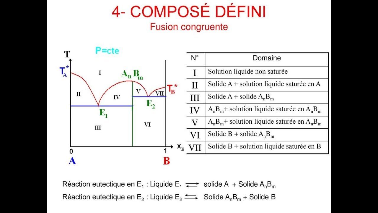 Comment D U00e9terminer La Formule D U0026 39 Un Compos U00e9s D U00e9finis Dans