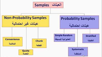 مبادئ الإحصاء pdf
