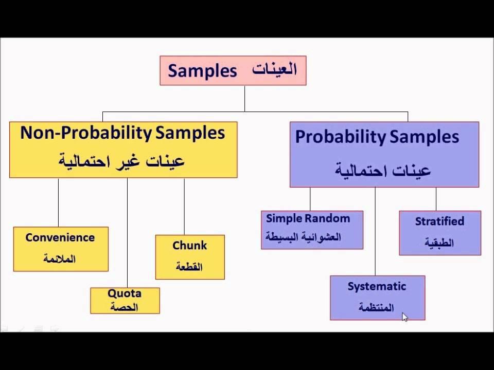 اختيار العينة في البحث العلمي pdf
