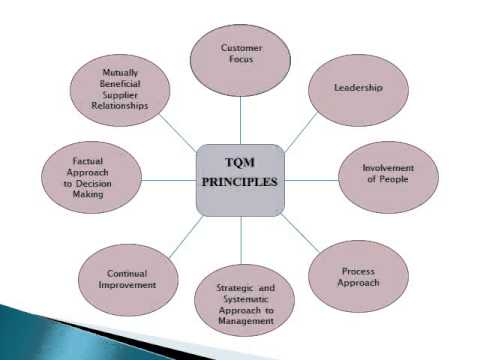 total quality management in education concept and approaches