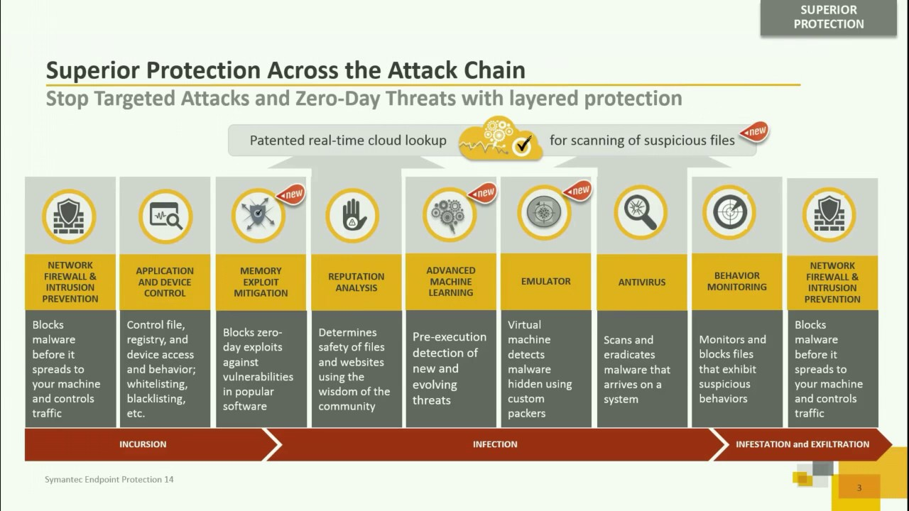 Symantec Endpoint Protection 14: What's new in SEP 14