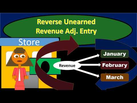 Unearned Revenue Definition
