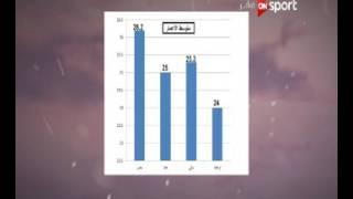 مقارنات بين متوسط أعمار لاعبي منتخبات مجموعة مصر.. إنفوجراف