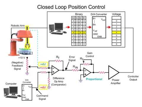 Teach Tough Concepts: Closed-Loop Control with LabVIEW