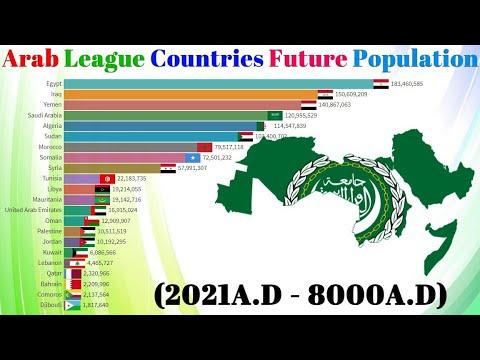 Arab League Countries Future Population (2021-8000)-Arab World - Arabian(Arabic) Countries Ranking