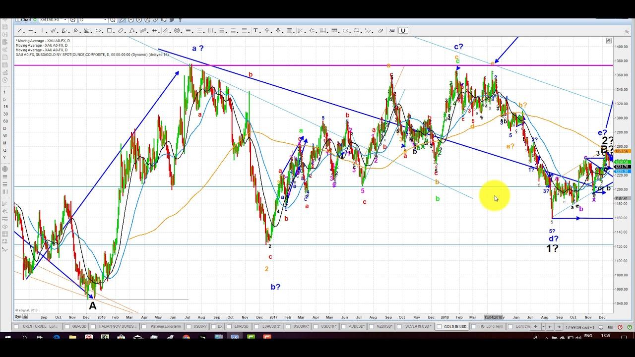 Advanced ichimoku trading strategies pdf