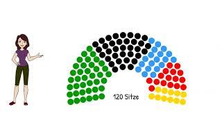 Anna, Tom und die Sitzverteilung bei Landtagswahlen