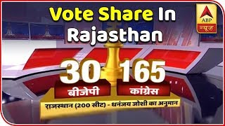 Siyasat Ka Sensex: Congress Ahead With 47% Vote Share In Rajasthan | ABP News