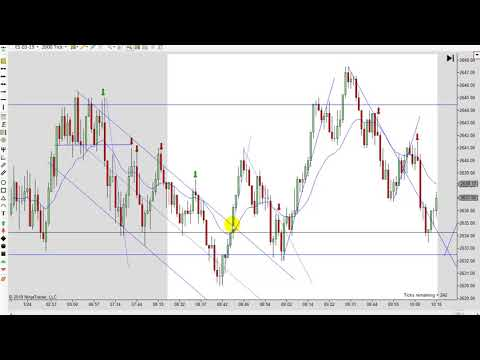 Learn How To Day Trade Using Price Action Trading Strategies 01-24-2019