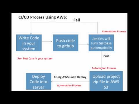 Use Jenkins and AWS Code Deploy as a CI / CD Tool - YouTube