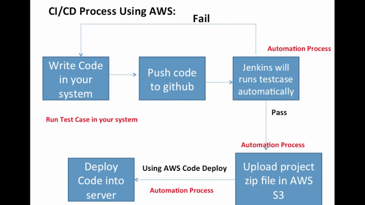 Use Jenkins and AWS Code Deploy as a CI / CD Tool
