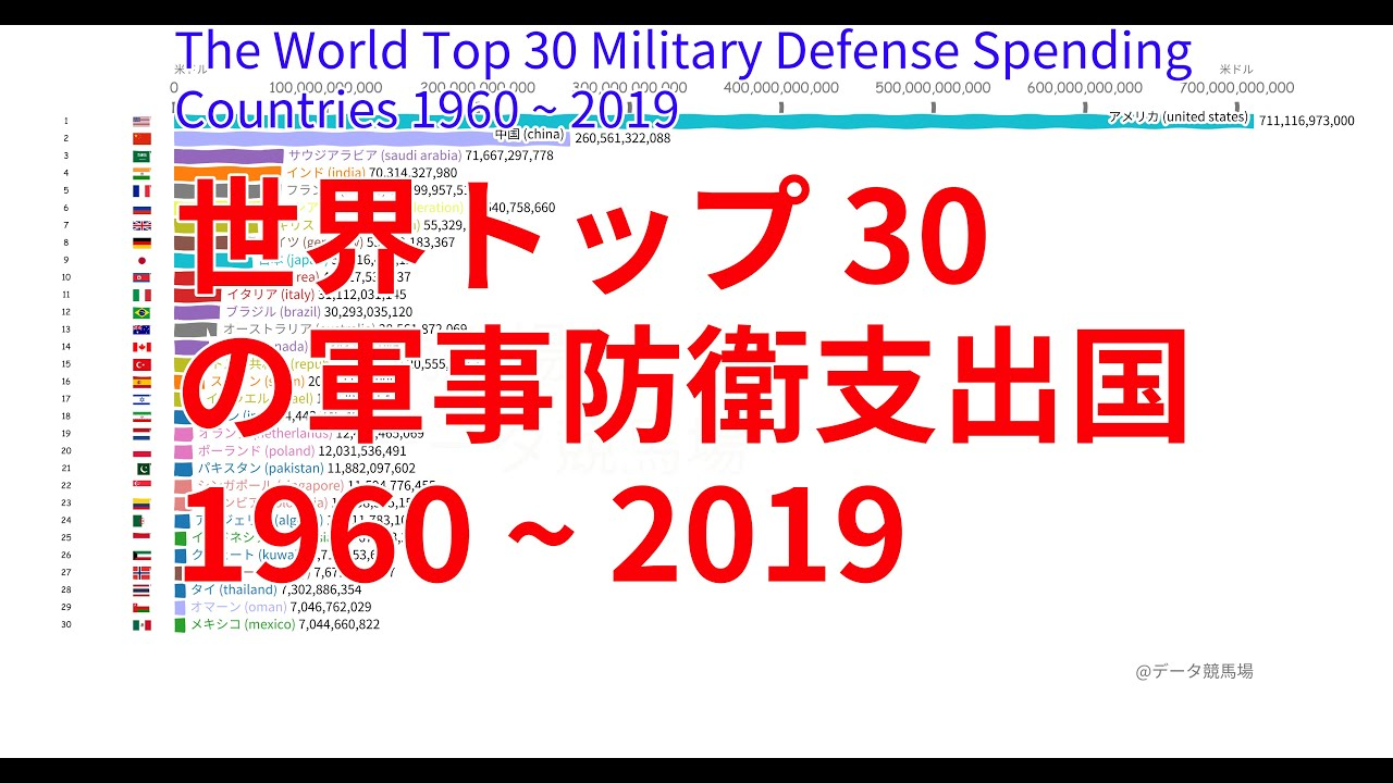 世界トップ30の軍事防衛支出国 1960 ~ 2019 - (TOP 10 Ranking)