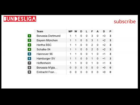 Bundesliga | results| fixtures | table | football #1