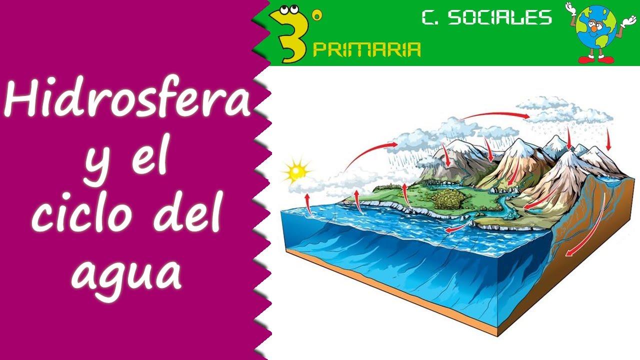 Ciencias Sociales. 3º Primaria. Tema 7. La hidrosfera. El