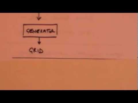 Energy sources: GCSE revision