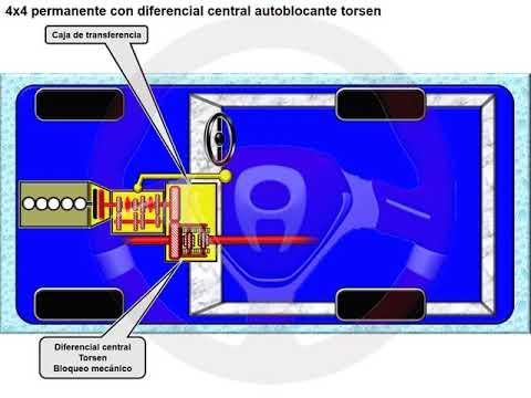 Tipos de tecnología 4x4 o de transmisión integral (13/18)