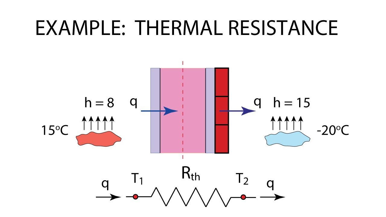 heat transfer l6 p3 example thermal resistance