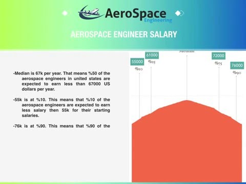 Aerospace (Aeronautical) Engineer Salary and Aerospace Engineering