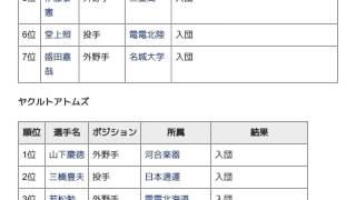 「1970年度新人選手選択会議 (日本プロ野球)」とは ウィキ動画