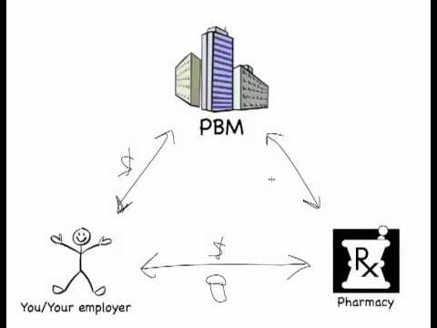 Pharmacy benefit management industry