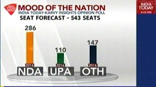Mood Of The Nation: India's Top Leadership Ratings