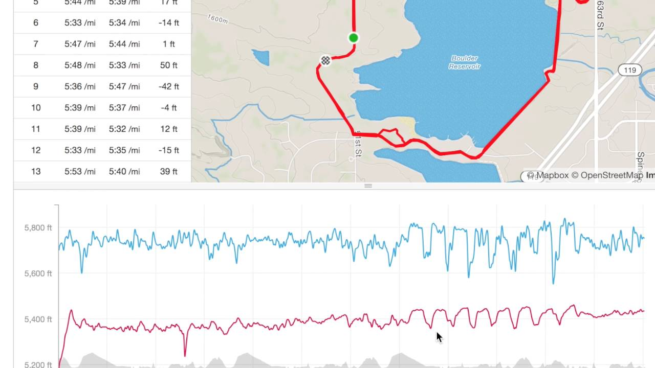 HOW TO USE STRAVA TO ANALYZE WORKOUTS, TRAINING AND RACING! | Sage Running
