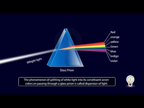 Refraction of light through prism | Dispersion Of White ...