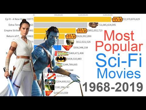 Most Popular Sci-Fi Movies 1968 - 2019