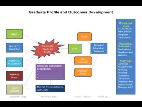 College and Career Readiness and Linked Learning