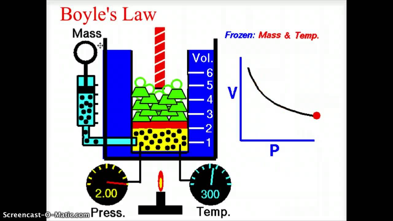 boyles law Boyle's law definition, the principle that, for relatively low pressures, the pressure of an ideal gas kept at constant temperature varies inversely with the volume of the gas see more.