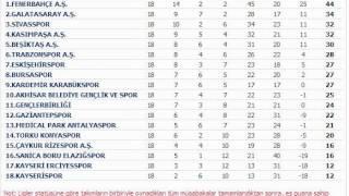 süper toto süper lig puan durumu 24-31 ocak 2014