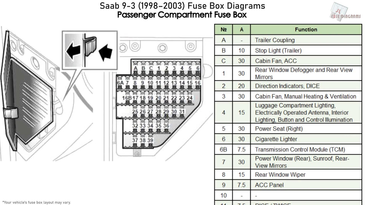 Saab 9-3  1998-2003  Fuse Box Diagrams